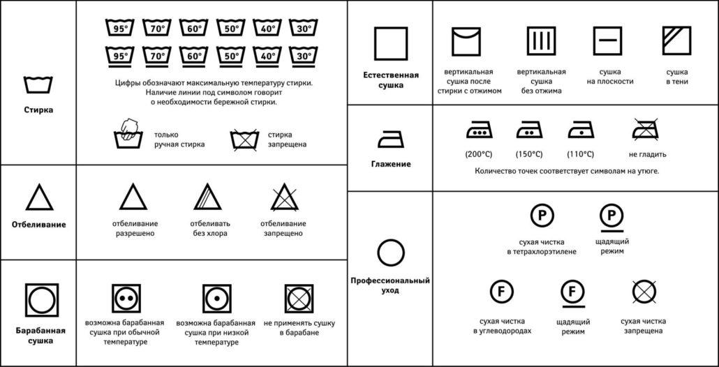 Таблица знаков по уходу за одеждой